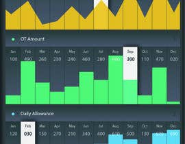#2 for Graphs page dashboard design by Beyoutifool