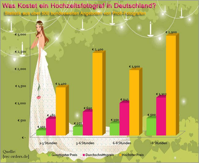 Penyertaan Peraduan #                                        11                                      untuk                                         Redesign a chart about the cost of wedding pictures