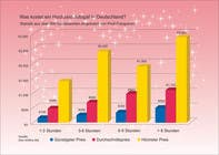 Graphic Design Entri Peraduan #7 for Redesign a chart about the cost of wedding pictures