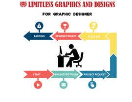 #3 for Infographic Design for website by gb25