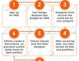 Nro 8 kilpailuun Infographic for Clients for a website käyttäjältä ELMANARA