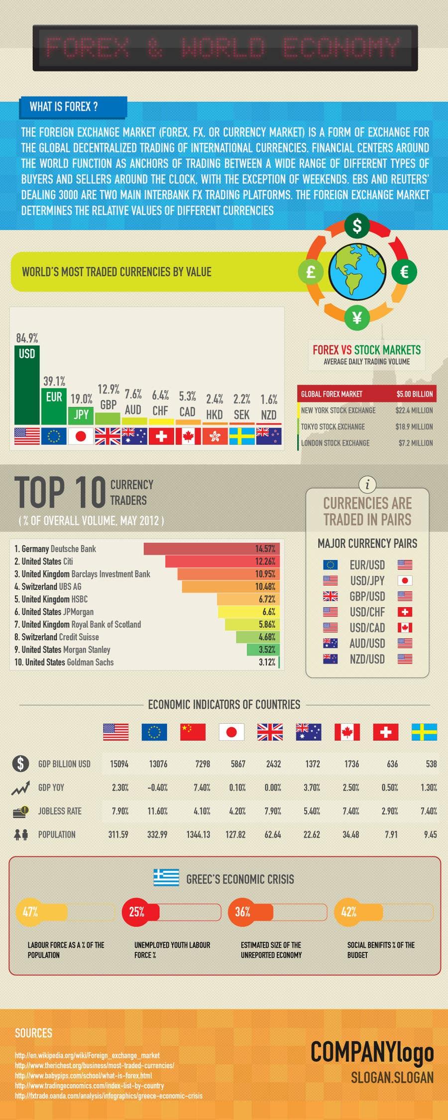 Конкурсная заявка №14 для Infographic creation: Influences on foreign exchange market (forex) trading