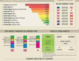 #21 untuk Infographic creation: Influences on foreign exchange market (forex) trading oleh Pushstudios