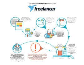 how to create a milestone on freelancer