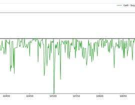 Nro 4 kilpailuun Write Algorithm for trading game - analyze values käyttäjältä Arjun5332