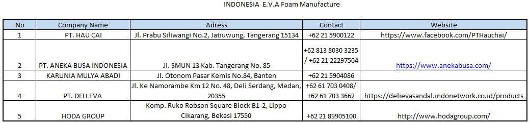 Penyertaan Peraduan #8 untuk E.V.A. foam sheet manufacturers in South East Asia except for China