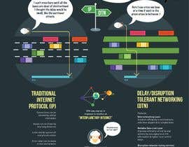 #118 for NASA Challenge: Infographic/Animation to Help Explain Delay/Disruption Tolerant Networking (DTN) Protocol by dbh57370af4595ca
