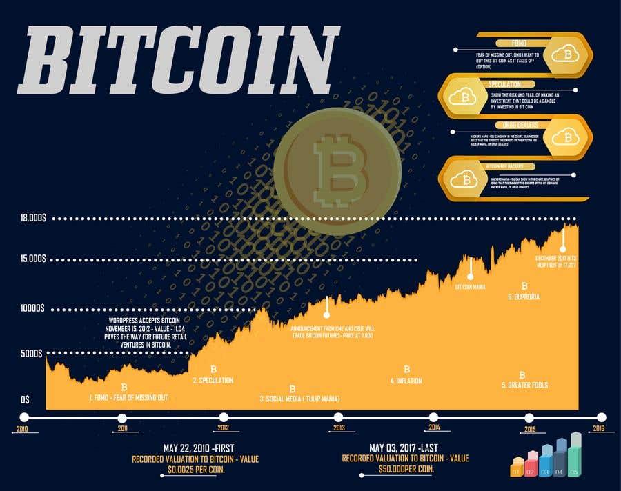 Конкурсная заявка №22 для I need some Graphic Design - Bitcoin