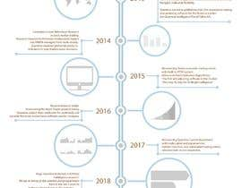 #21 cho Timeline historical in PSD (layered) file for About Us page bởi zenzalart4