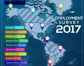 #27 for 2017 Employment Survey Info-graphic by shakilansary023