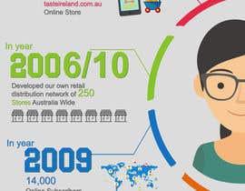 hemabajaj891 tarafından Business Timeline Infographic için no 4