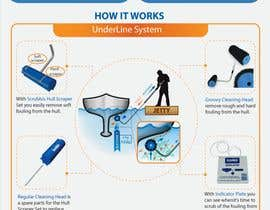 Nro 11 kilpailuun Infographics of our Marine products - How it works and benefits käyttäjältä afsana2324