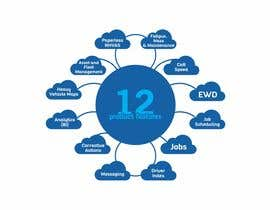 #6 for Display 12 product features as words within a cloud by ahmadyusuf1998