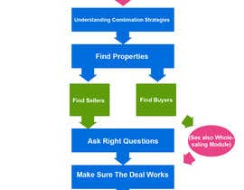 #35 for Create a simple but graphically appealing flow chart -  real estate investing theme by atifjahangir2012