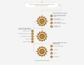 #11 untuk Design a New Website Mockup (Just Design, No Code)! oleh Dmamun18
