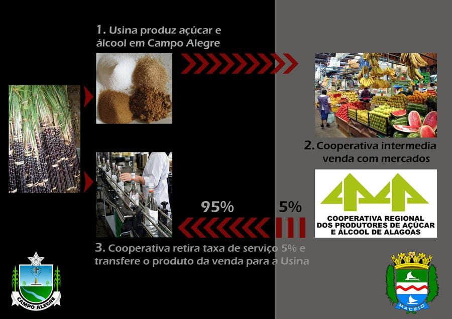 #5 for Graphic Design for Município de Campo Alegre by tinity1987