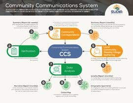 #14 for CCS Data Flow Diagram by ValeriaDukh