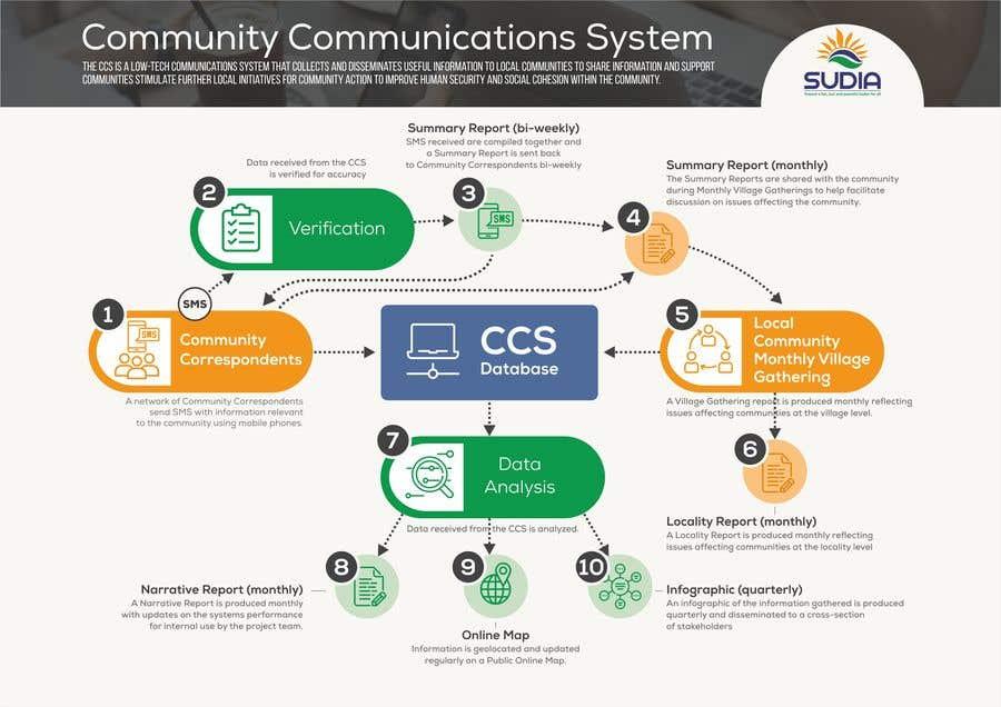 Kilpailutyö #38 kilpailussa CCS Data Flow Diagram