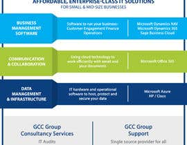 #19 , Services Overview Graphic 来自 aishwaryaverma55