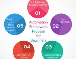 #8 for Automation Framework Process for Beginners by iambedifferent