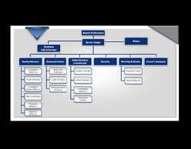#24 for Design of professional looking Organizational Chart in Microsoft PowerPoint or Word by dipayanzed