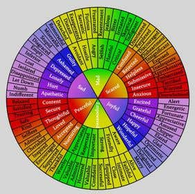 Hình ảnh của                             Feeling Wheel