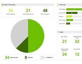 #12 untuk Dashboard Design For Lawncare Company oleh JuliaKampf