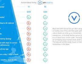 Nro 5 kilpailuun Design a beautiful comparison table for our website. käyttäjältä SebaGallara