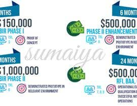 #9 untuk Create an infographic for a website that matches the feel and look of the website oleh sumaiya505
