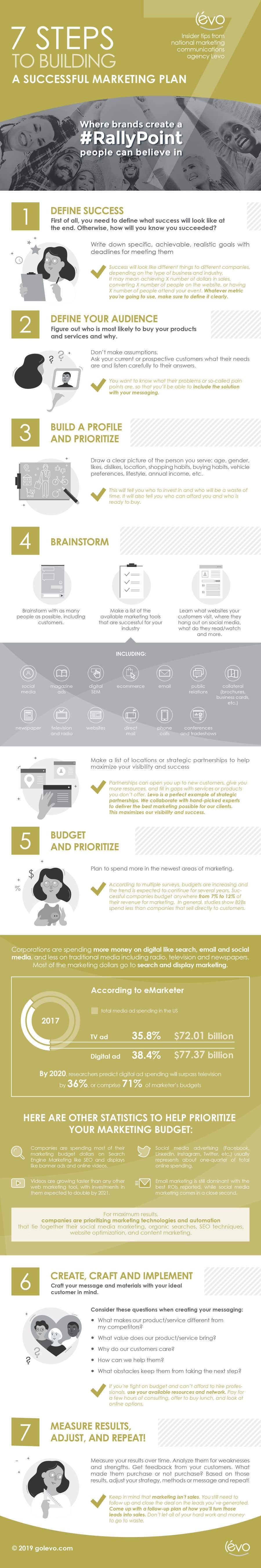 Konkurrenceindlæg #3 for Blog Infographic