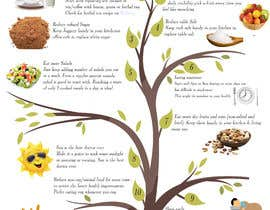 #26 za Design a poster - 10 habits to follow for Natural Health od hebayusuf89