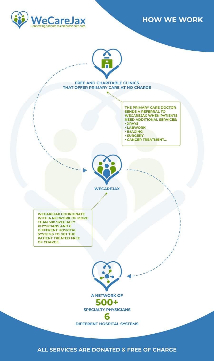 Penyertaan Peraduan #20 untuk Create infographic