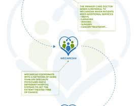 #20 untuk Create infographic oleh sothearot
