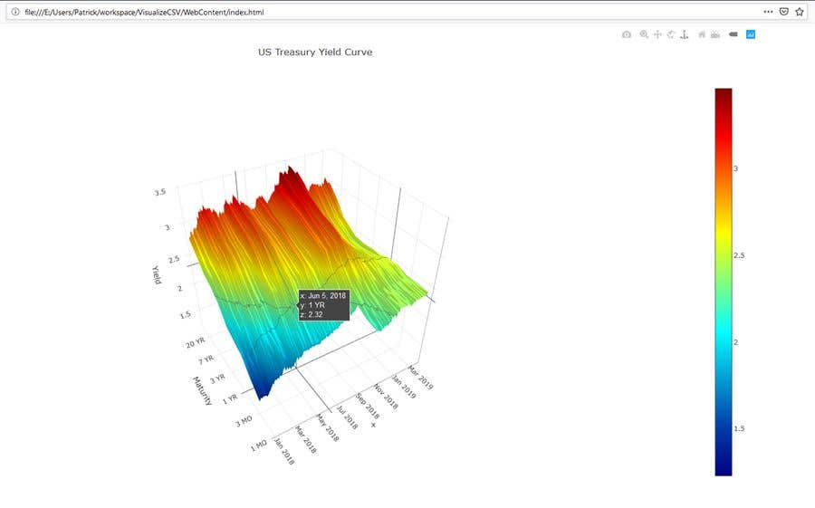 Entry #4 by patrickwagner068 for Visualize CSV file as a graph in a web  page | Freelancer