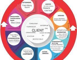 #7 untuk Créer un Organigrame sur PowerPoint oleh legalpalava