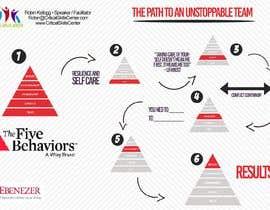 Nro 1 kilpailuun Path to an unstoppable team käyttäjältä thmdesign