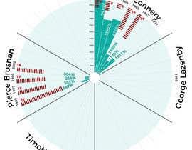 #14 untuk Creative Data Visualisation oleh denysmuzia