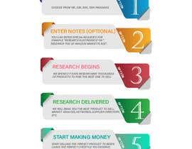 #27 for URGENT - Design Order Process Graphic - I PICK WINNER FAST!!! af endrina2712