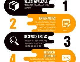 #24 for URGENT - Design Order Process Graphic - I PICK WINNER FAST!!! af nanditomahardi