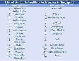 #34 cho I'm looking for someone that do a list of startup in health or tech sector in Singapore bởi Kazinipu92