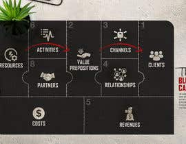 """#24 for Create a """"smart"""" & captivating look for my version of the Business Model Canvas by Chivalancer"""