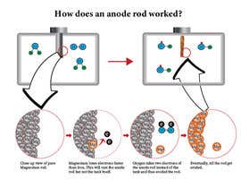 #9 for How does an anode rod work? by USAmakhan099
