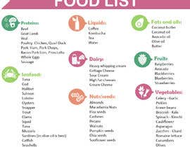 #18 for create FOOD LIST for my supplement business by hina0designer