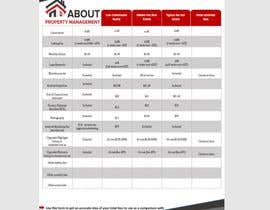 #38 untuk Design a professional PDF document oleh nahimmitu