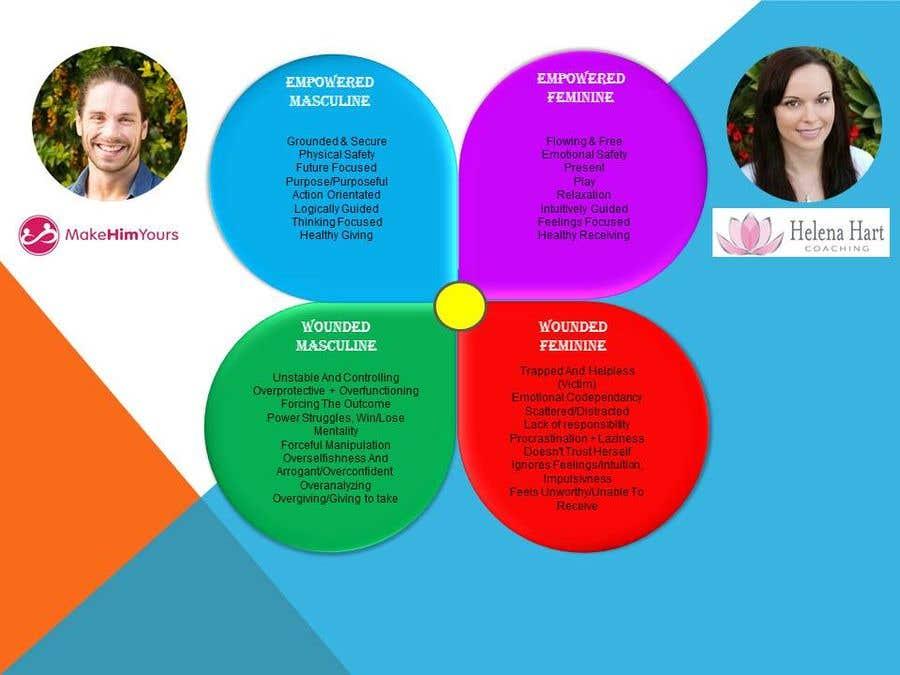 Kilpailutyö #5 kilpailussa 4-Part Masculine/Feminine Diagram Design