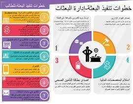 #4 dla Students guideline infographic przez DigitalsM