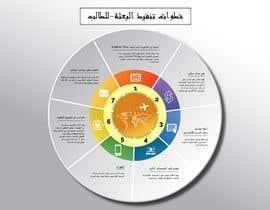 #6 dla Students guideline infographic przez aflamemdzia