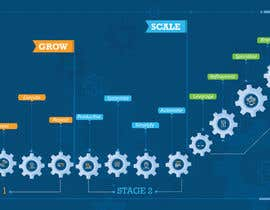 #5 for Create a custom graphic on the 3 stages of business growth I have come up with af Creativeidea18