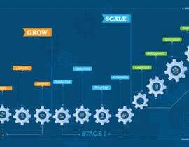 Nro 5 kilpailuun Create a custom graphic on the 3 stages of business growth I have come up with käyttäjältä Creativeidea18