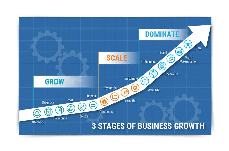 Konkurrenceindlæg #17 for Create a custom graphic on the 3 stages of business growth I have come up with